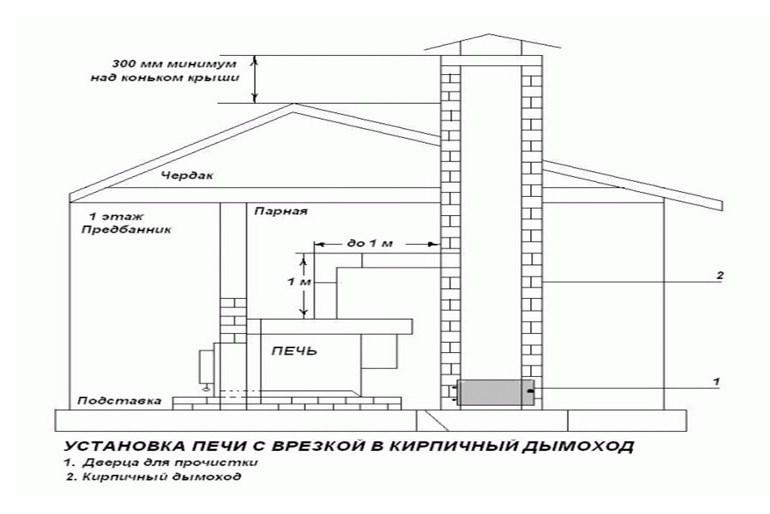 Печь дымоход чертеж нержавеющие дымоходы во владивостоке