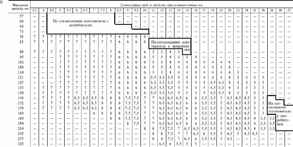 Диаметры труб нержавейка таблица